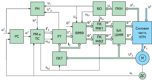 САР асинхронного электропривода с непосредственным преобразователем частоты