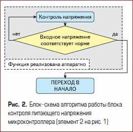 Блок-схема алгоритма работы блока контроля питающего напряжения микроконтроллера
