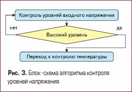 Блок-схема алгоритма контроля уровней напряжения