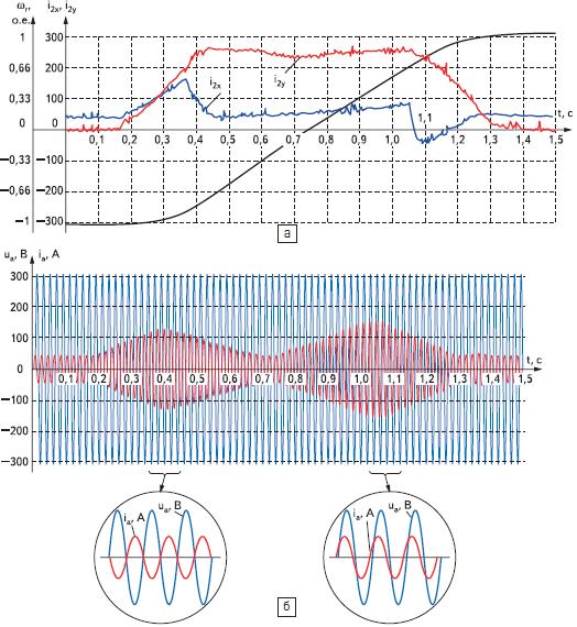 Реверс асинхронного электропривода с непосредственным преобразователем частоты