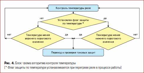 Блок-схема алгоритма контроля температуры
