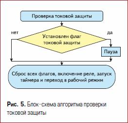 Блок-схема алгоритма проверки токовой защиты