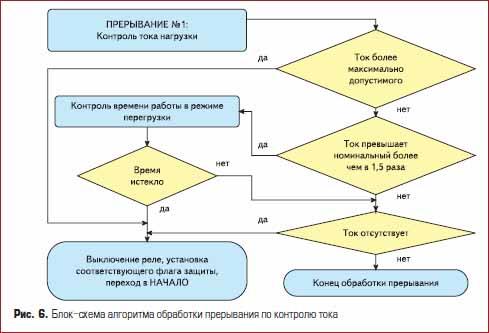 Блок-схема алгоритма обработки прерывания по контролю тока