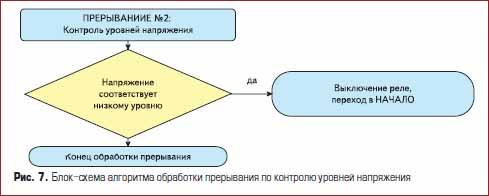Блок-схема алгоритма обработки прерывания по контролю уровней напряжения