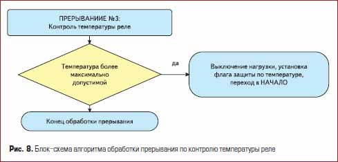 Блок-схема алгоритма обработки прерывания по контролю температуры реле