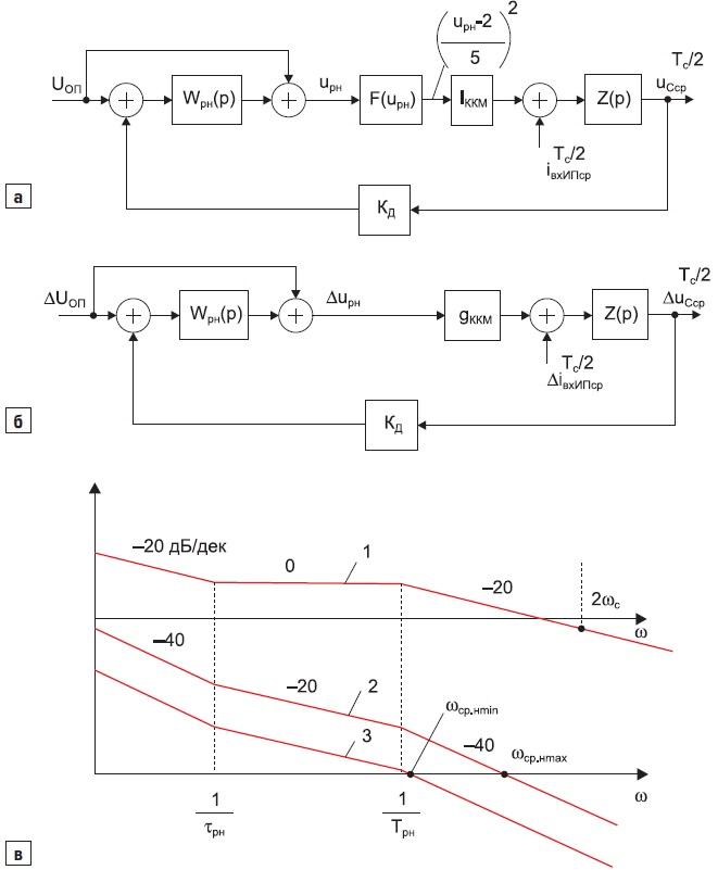 Структурные усредненные модели контура напряжения