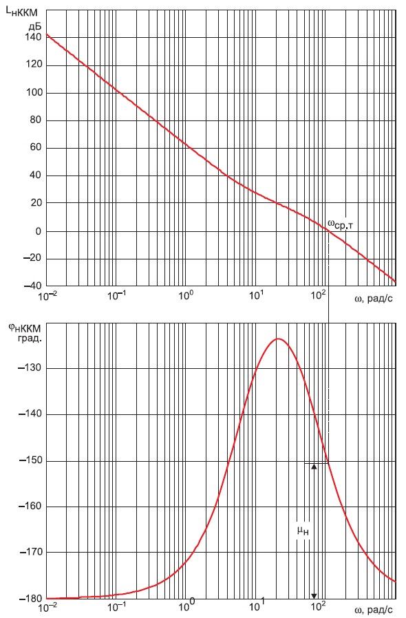 Частотные характеристики контура напряжения ККМ