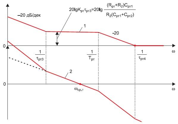 Примерный вид асимптотических ЛАЧХ РТ (1), непрерывной модели токового контура (2)