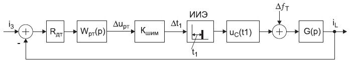 Линеаризованная структурная импульсная модель токового контура ККМ
