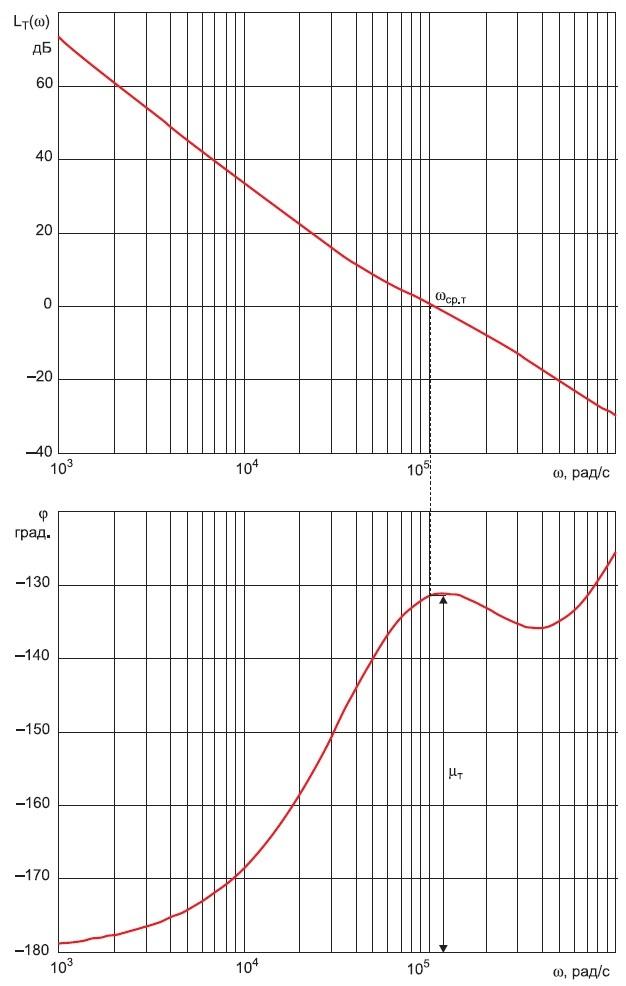 Частотные характеристики контура тока