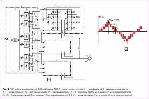 Частотные электроприводы на базе преобразователя ACS5000 фирмы АВВ