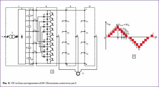 частотные электроприводы на базе шестиуровневого инвертора напряжения