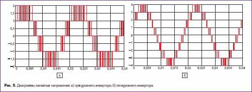 Диаграммы линейных напряжений