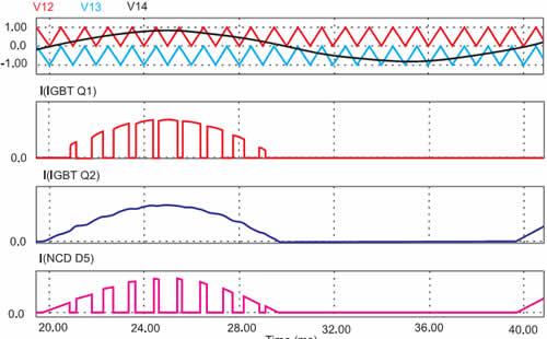 Принцип формирования управляющих сигналов 3Lинвертора (концепция PD)