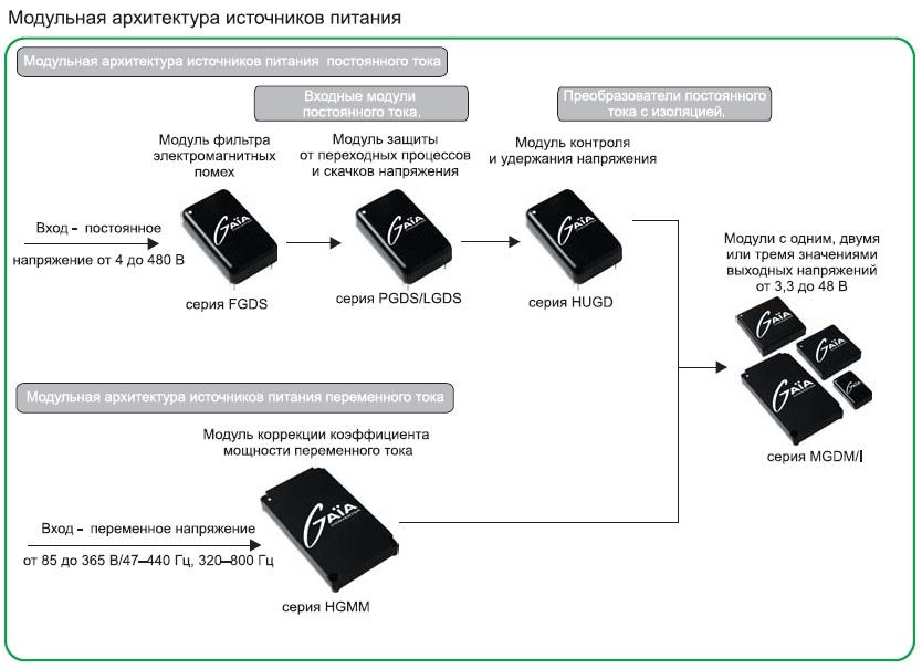 Распределенная архитектура электропитания
