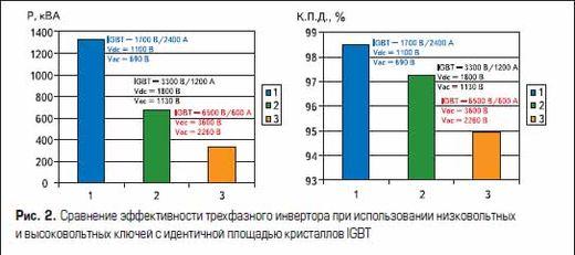 Сравнение эффективности трехфазного инвертора при использовании низковольтных и высоковольтных ключей с идентичной площадью кристаллов IGBT