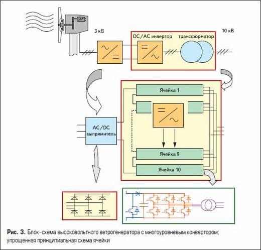 Блок-схема высоковольтного ветрогенератора с многоуровневым конвертором; упрощенная принципиальная схема ячейки