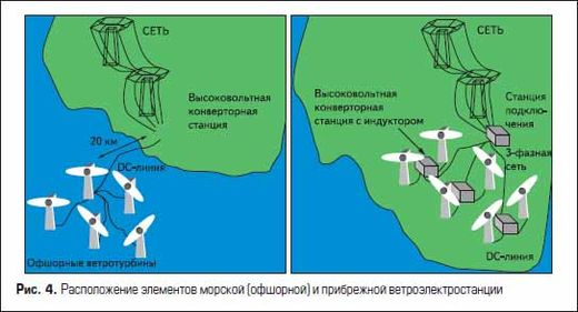 Расположение элементов морской (офшорной) и прибрежной ветроэлектростанции