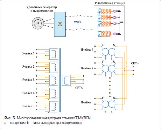 Многоуровневая инверторная станция SEMIKRON