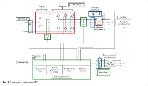 Структурная схема ячейки MVC