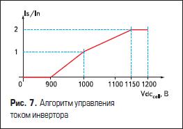 Алгоритм управления током инвертора