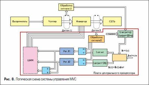 Логическая схема системы управления MVC