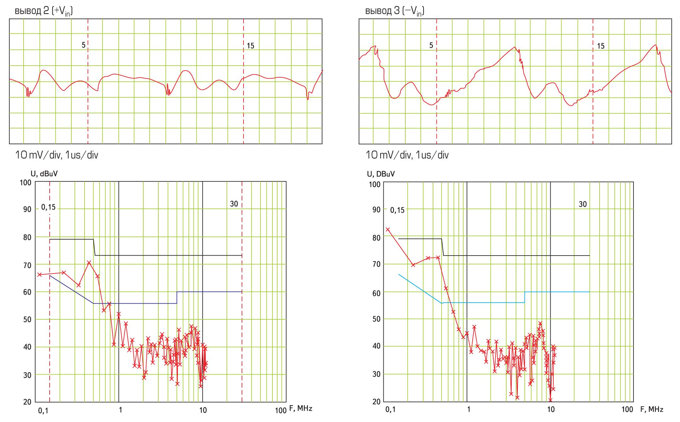 Осциллограммы и спектральный состав синфазной помехи блока RCA300.10240A