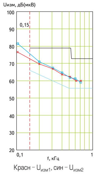 Спектральный состав напряжений на измерительных резисторах
