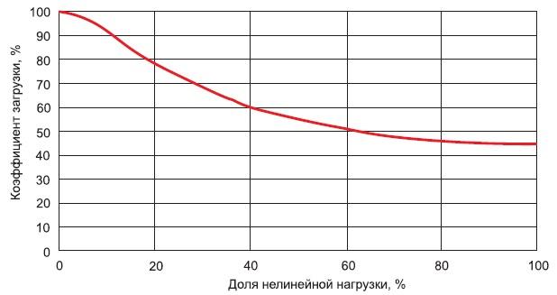 Зависимость допустимой загрузки силового трансформатора