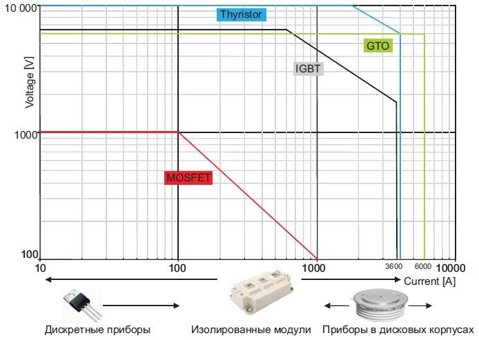 Физические ограничения дляуправляемых полупроводниковых приборов