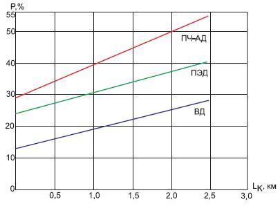 Зависимость удельных потерь в приводах приразличной длине кабеля