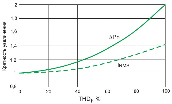 Рост IRMS и потерь мощности ΔРn двухобмоточных трансформаторов