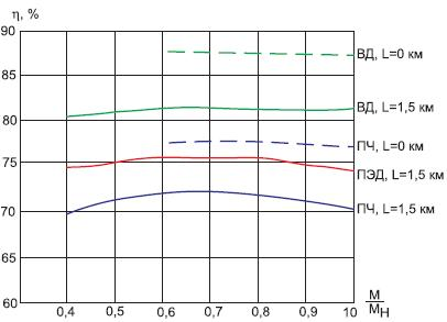 Зависимость КПД приводов отнагрузки приразличной длине кабеля