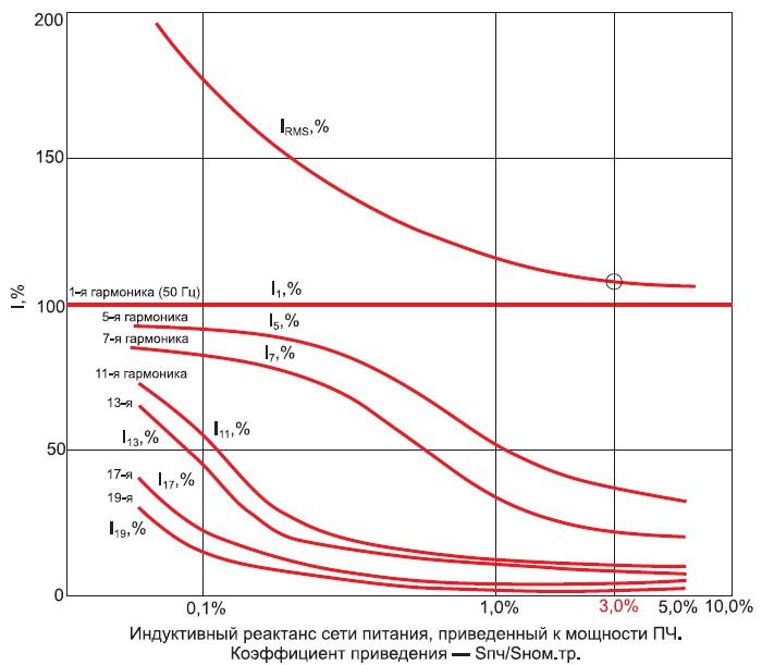 Зависимость среднеквадратичного тока ПЧ иего гармонических составляющих отреактанса питающей сети