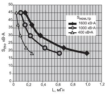 Выбор индуктивности сетевого дросселя L взависимости отSпч иSном.тр