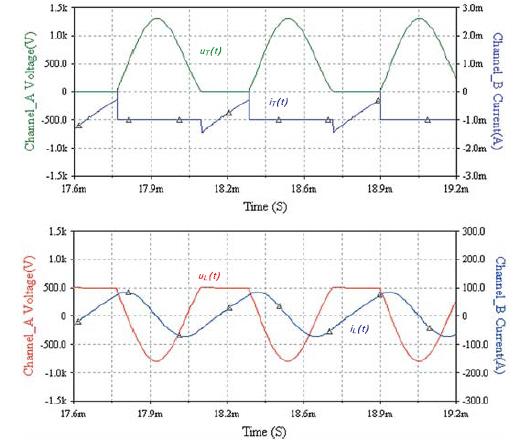 Осциллограммы сигналов в силовой схеме одноключевого инвертора напряжения с параллельной компенсацией реактивности индуктора