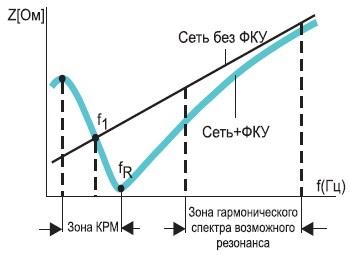 Изменение частотной характеристики низковольтной питающей сети приподключении ФКУ