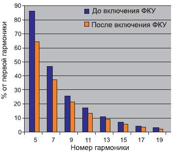 Гистограмма гармоник вторичного тока цеховой ТП дои после компенсации РМ