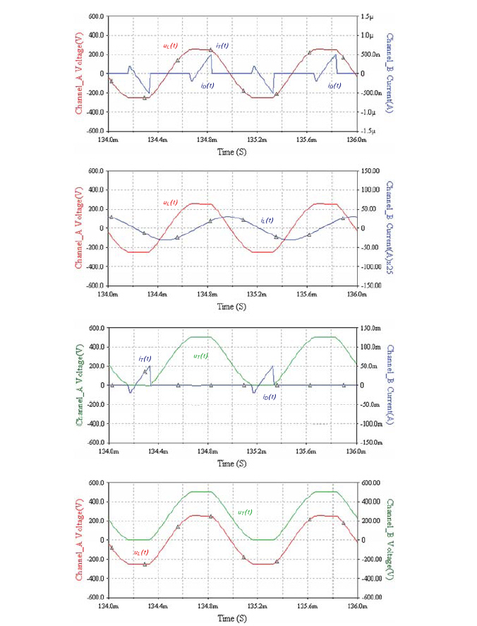 Осциллограммы сигналов в силовой схеме полумостового инвертора напряжения с параллельной компенсацией реактивности индуктора