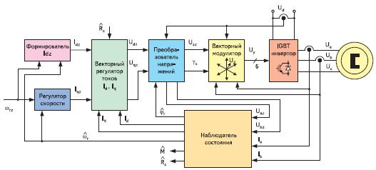 Структурная схема синхронного бездатчикового электропривода