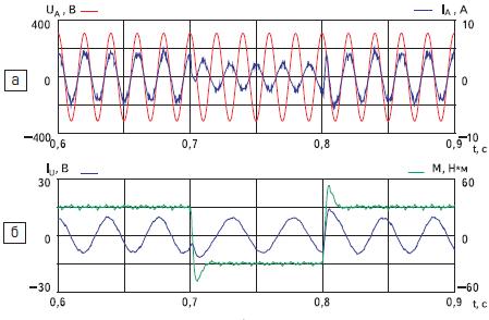 Временные диаграммы работы электропривода с матричным преобразователем