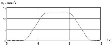 Отработка типовой циклограммы движения лифта