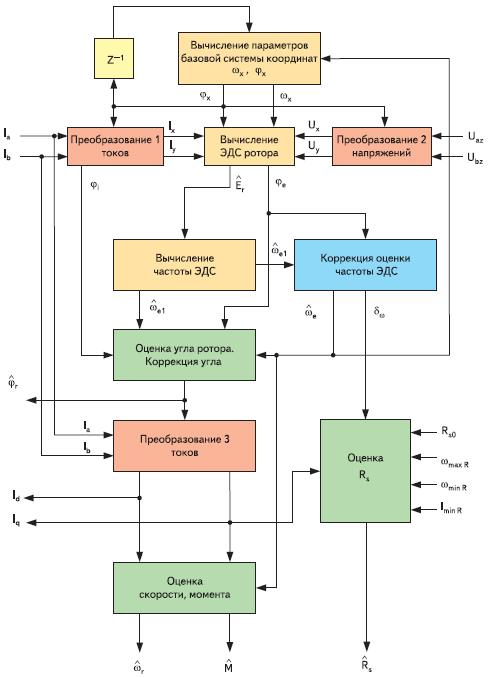 Рис. 2. Структурная схема наблюдателя с СДПМ