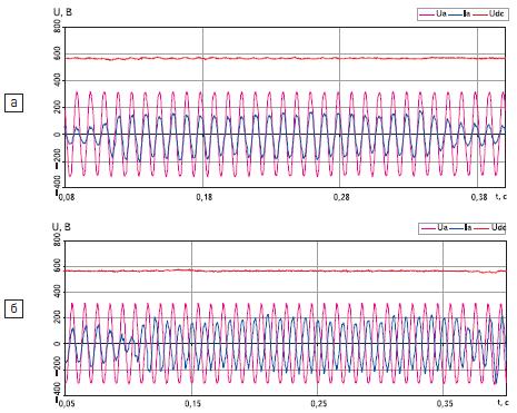 а) Наброс/сброс нагрузки в двигательном режиме (потребление энергии); б) переход нагрузки из двигательного в генераторный режим (потребление/рекуперация энергии)