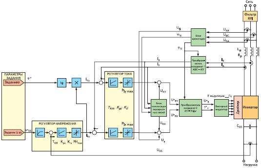 Структурная схема системы управления рекуперативного блока