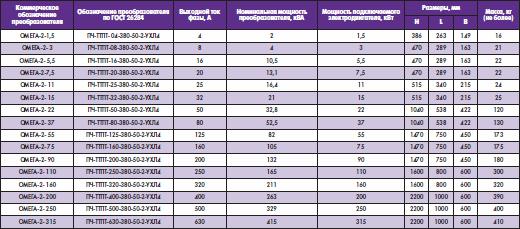 Основные характеристики ПЧ «Омега-2»