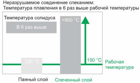 Температура плавления спеченного серебряного слоя