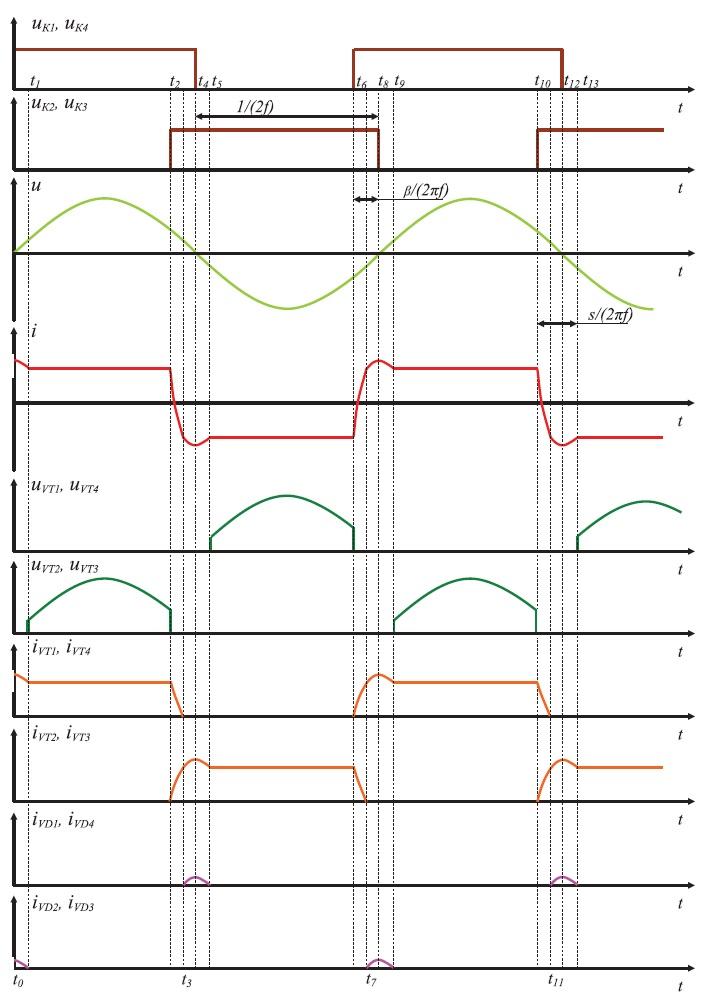Диаграммы токов и напряжений наэлементах инвертора