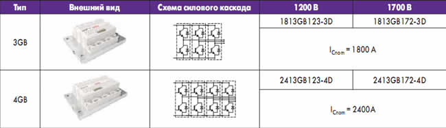 Номенклатура и предельные характеристики модулей SKiiP