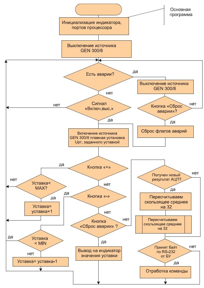 Укрупненная схема алгоритма работы микропроцессорного контроллера в источнике ВВИП-33-330